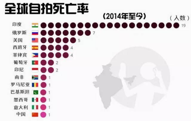 自拍死亡率.jpg